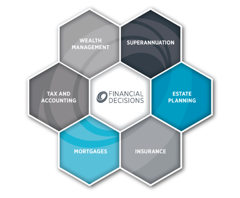 Financial Decisions - Holistic Services